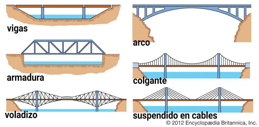 Tipos de puentes que existen y sus características
